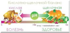 кислотно щелочные pH продукты питания. какие полезные а какие нет