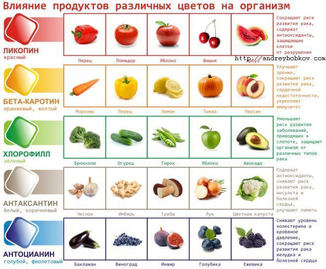 как цвет еды влияет на человека здоровье